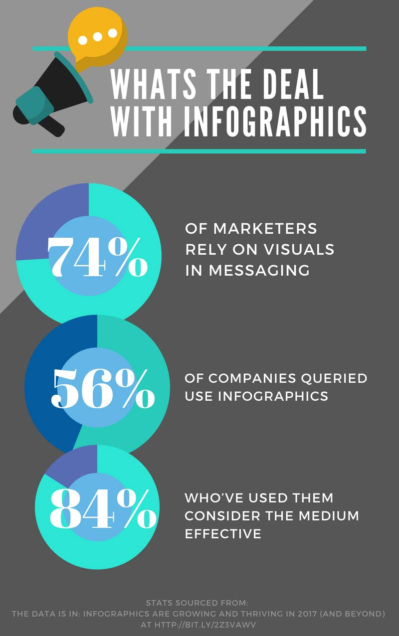 Infographic about how to use infographics for marketing